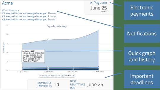 PaymentEvolution payroll dashboard