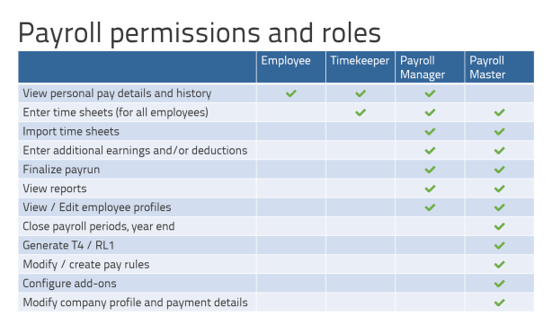 Chart of permissions and roles