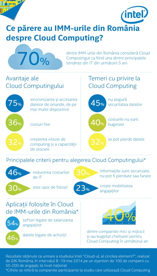 Infografic Intel_Cloud computing
