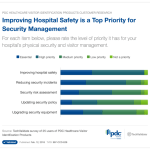 Improving Hospital Safety is a Top Priority