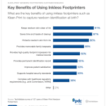 Chart of key benefits of using inkless footprinters
