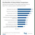 Chart of key benefits of using inkless footprinters