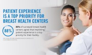 How Breast Centers are Improving Patient Experience