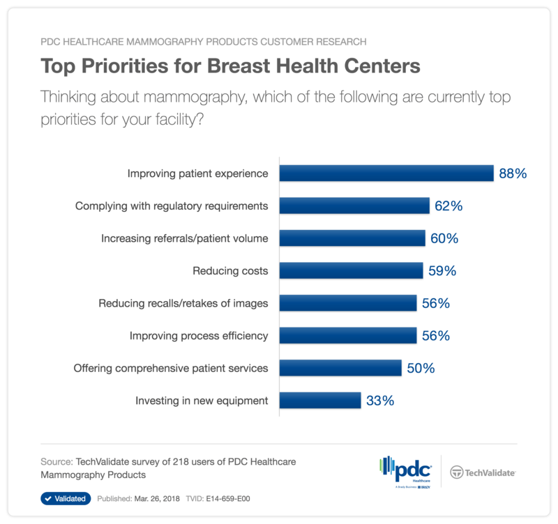 Top Priorities for Breast Health Centers