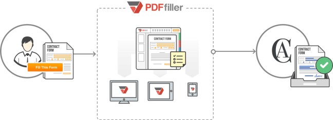 Fig B. Filling and sending contract form by the user with PDFfiller.