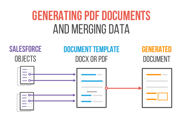 Document generation for Salesforce