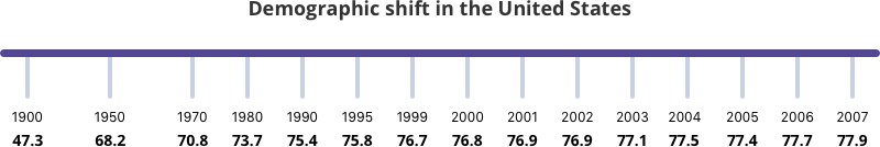 Demographic shift in the United States