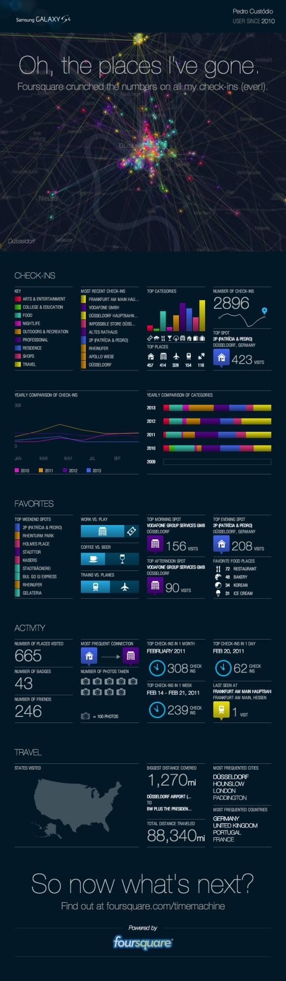 Foursquare History 2010 -