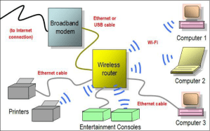 Understanding The Technology Behind WiFi