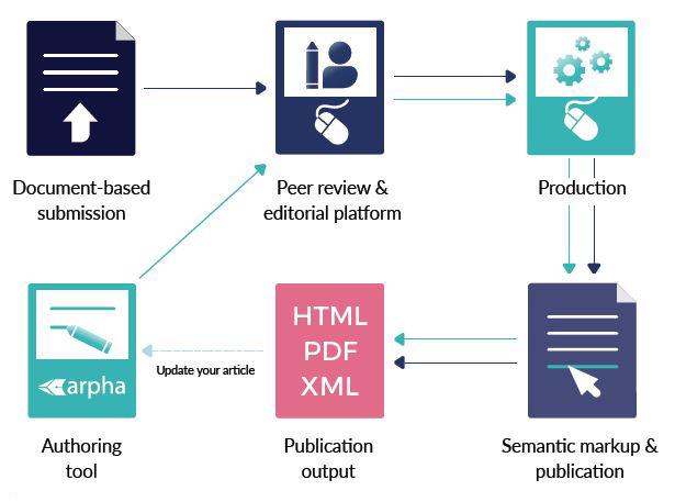 2-publishing-workflows