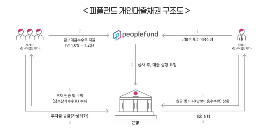 피플펀드 개인대출채권 구조도