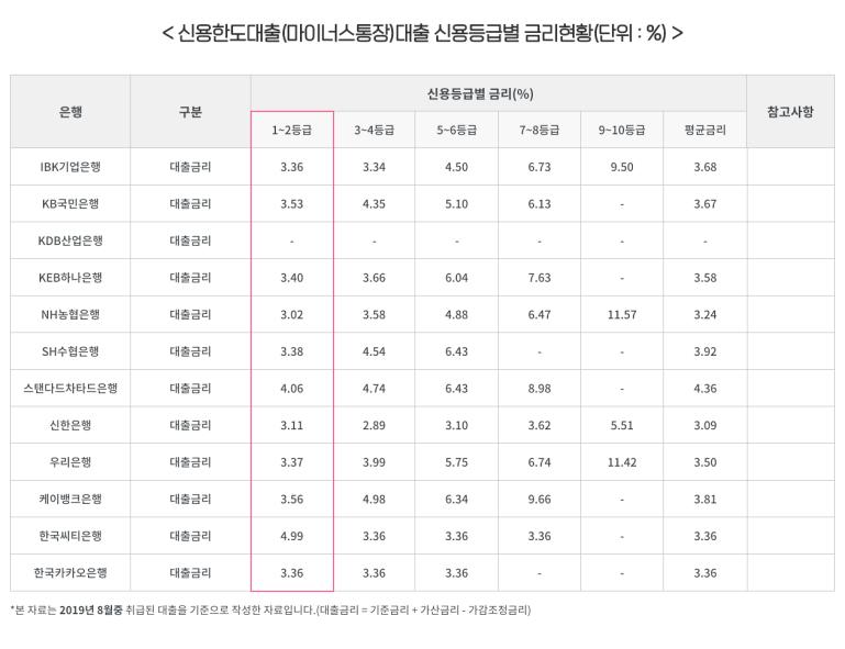 신용한도대출(마이너스통장) 신용등급별 금리현황(단위:%)