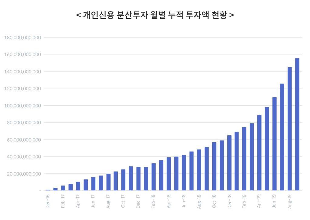 개인신용 분산투자 월별 누적 투자액 현황