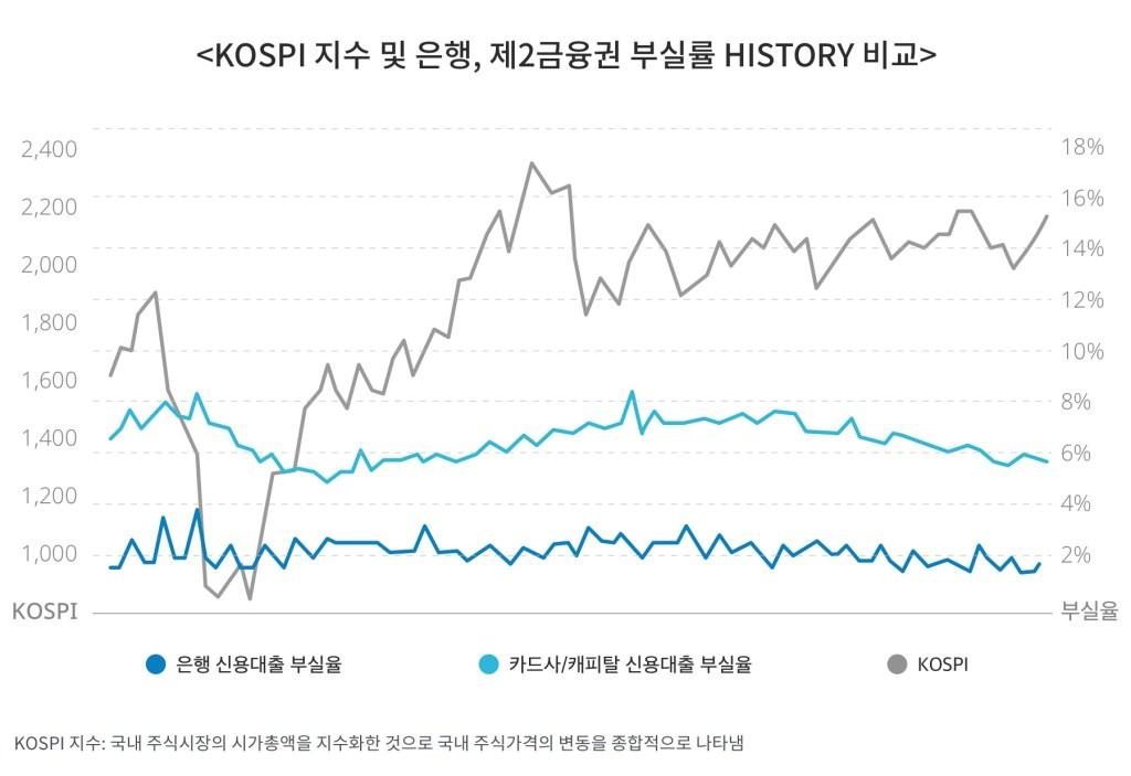 KOSPI 지수 및 은행, 제2금융권 부실률 HISTORY 비교