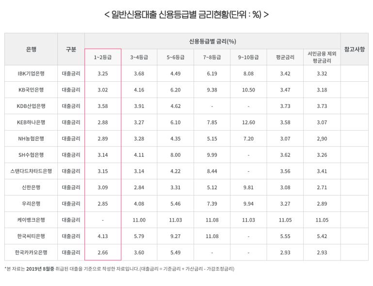일반신용대출 신용등급별 금리현황(단위:%)
