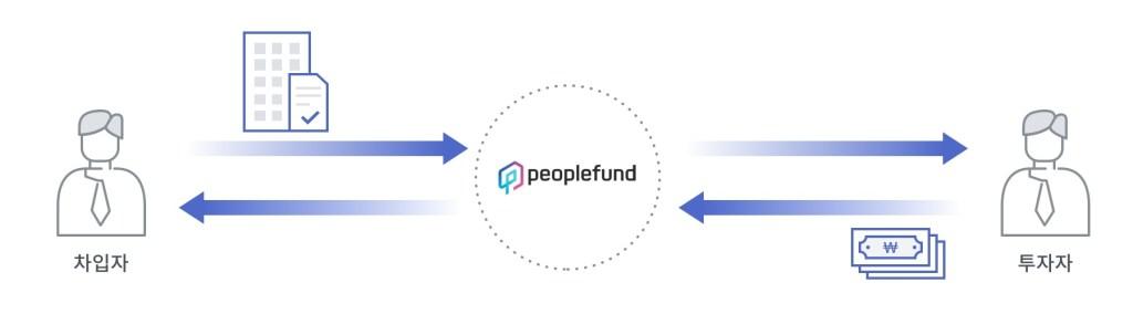 p2p 금융을 통한 아파트 담보 대출/투자 흐름