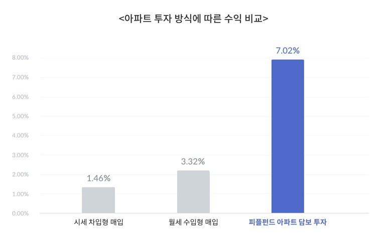 아파트 투자 방식에 따른 수익 비교