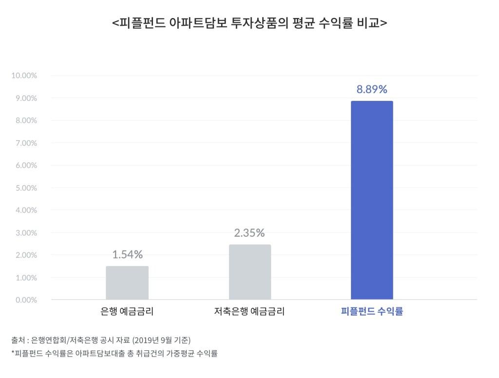 피플펀드 아파트 담보 투자상품의 평균 수익률 비교