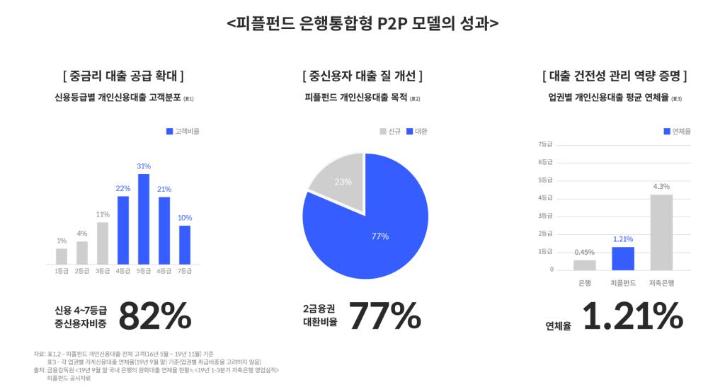 피플펀드 은행통합형 P2P 모델의 성과