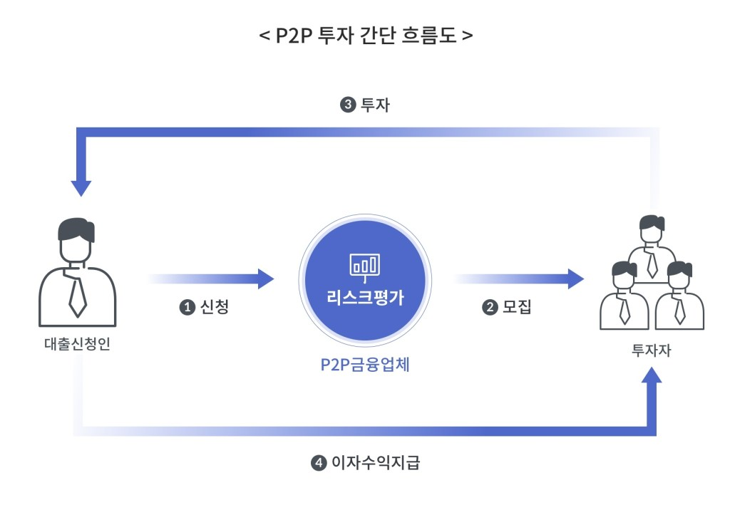 P2P 투자 간단 흐름도