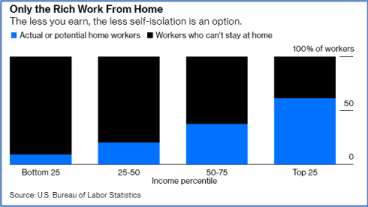 Bar graph illustrating the link between earnings and the option to work from home