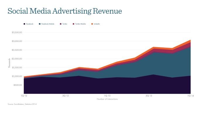 Social Media Advertising Growth 2014-2015