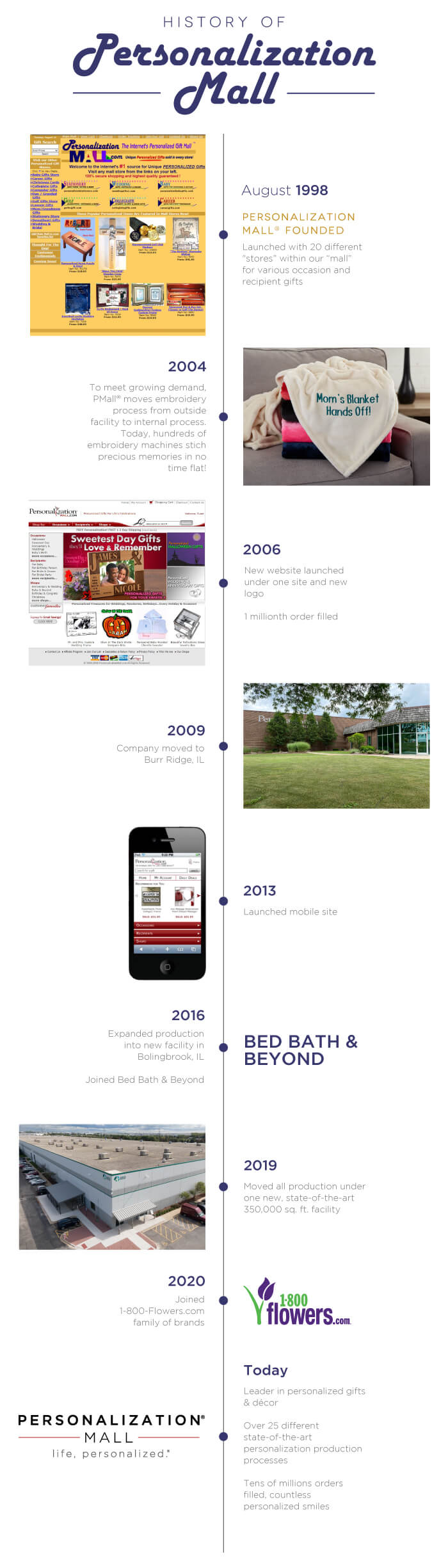 History of Personalization Mall - 23 Year Timeline
