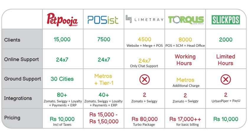 Best POS Pricing - Petpooja
