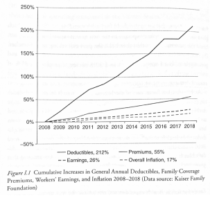 A graph depicting the cumulative increases in general annual deductibles, family coverage premiums, worker's earning, and inflation from 2008-2018.