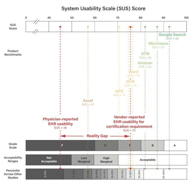 System usability score