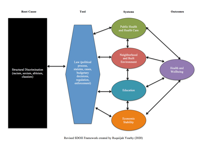 Revised SDOH Framework