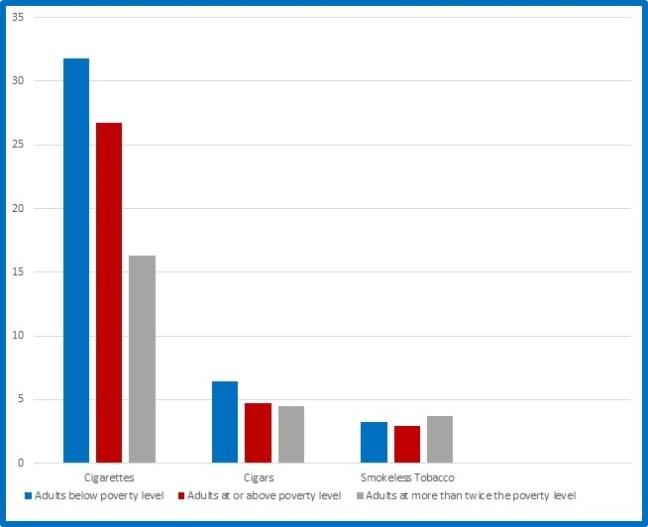 "Figure 1 (source: CDC, ""Cigarette Smoking and Tobacco Use Among People of Low Socioeconomic Status"")"