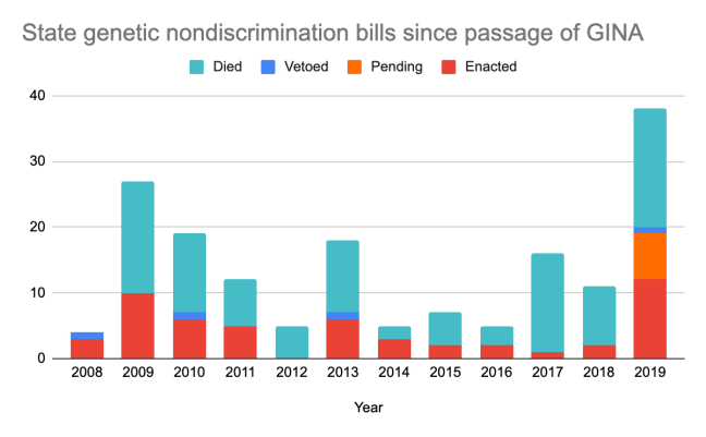 US state legislative efforts targeting genetic discrimination since the passage of GINA in May 2008. Data is from the National Human Genome Research Institute's Genome Statute and Legislation Database (accurate as of Nov 16, 2020).