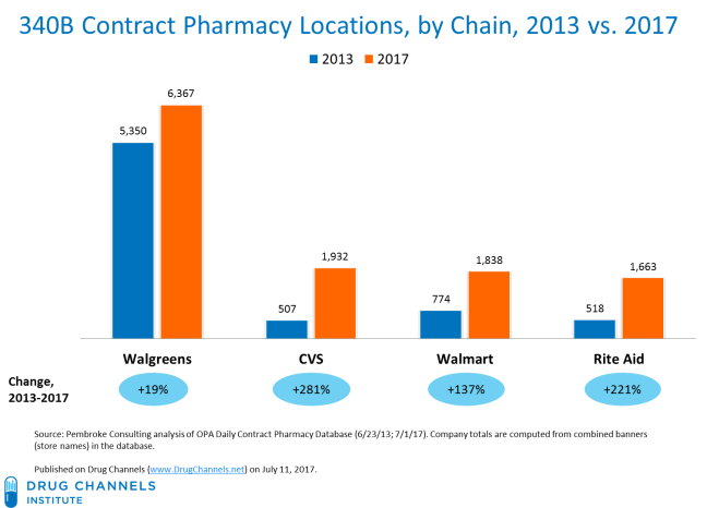 340B contract pharmacy locations by chain, 2013 vs. 2017