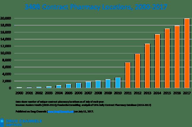 340B contract pharmacy locations, 2000-2017