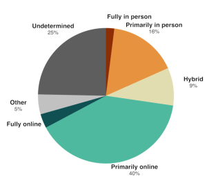 Pie chart of modes of instruction for higher education institutions during the pandemic.