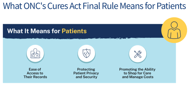 Figure 2: The ONC's explanation of what the Final Rule's implications are for patients.