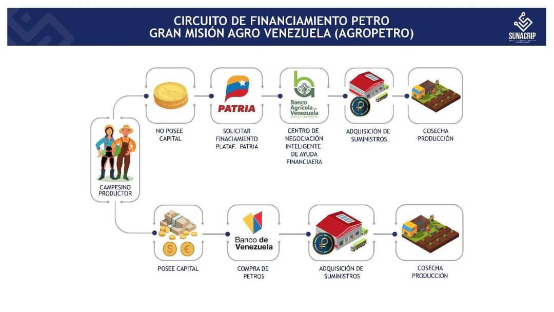 Circuito de financiamiento Petro de la Gran Misión Agrovenezuela (AgroPetro)