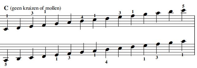 Toonladders voor piano - majeur