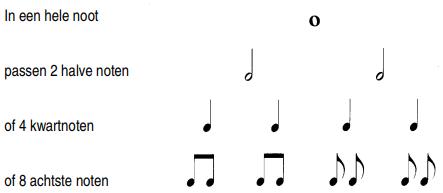 Telling van muzieknoten