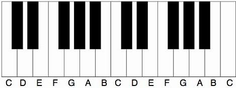 Namen van pianotoetsen