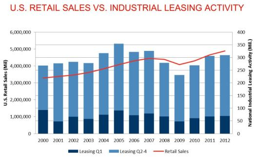 US Retail Sales vs Industrial Leasing Activity