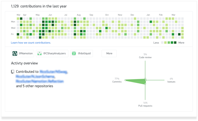 Contribution chart from Github