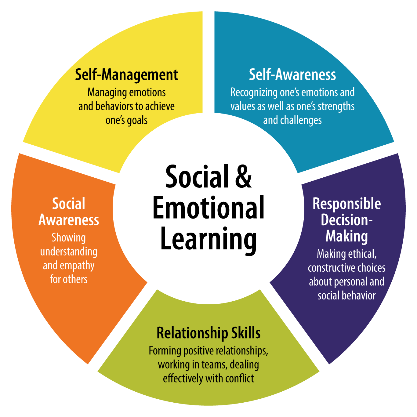 15 Strategies To Incorporate Social Emotional Learning In