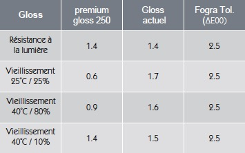 Vieillissement GMG ProofMedia premium Gloss
