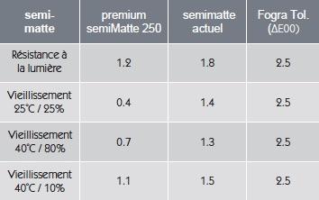 Vieillissement GMG ProofMedia premium SemiMatte