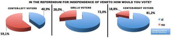 poll veneto independence february 2014