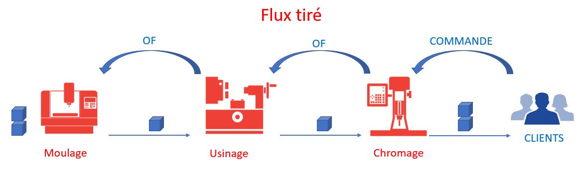 Schéma d'un flux tiré