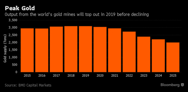 Gold Is Building A Base