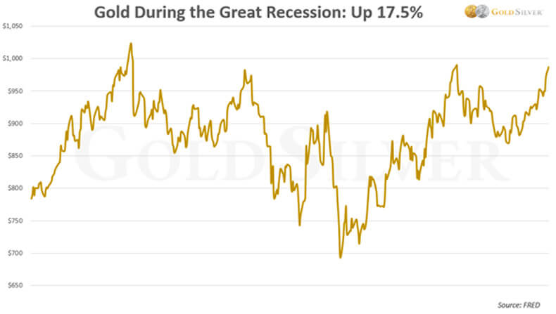 Gold During the Great Recession: Up 17.5%